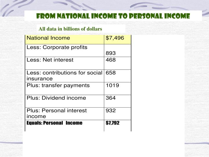 From National Income to Personal Income
