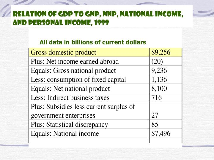 Relation of GDP to GNP, NNP, National Income, and Personal Income, 1999