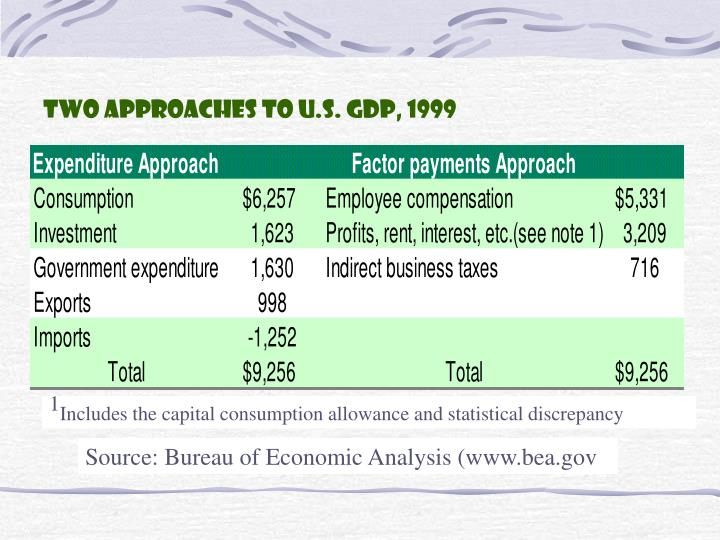 Two Approaches to U.S. GDP, 1999