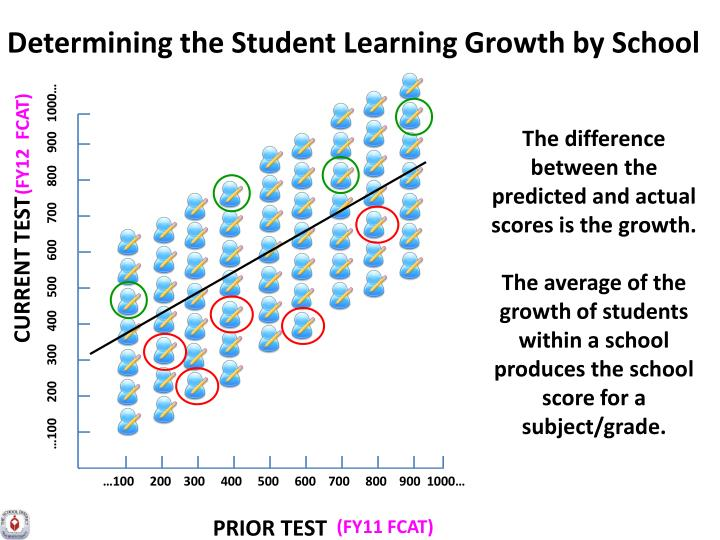 Determining the Student Learning Growth by School