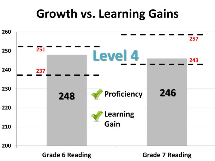 Growth vs. Learning Gains