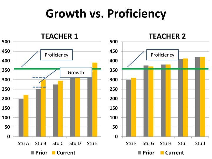Growth vs. Proficiency