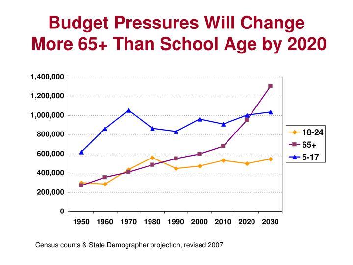 Budget Pressures Will Change