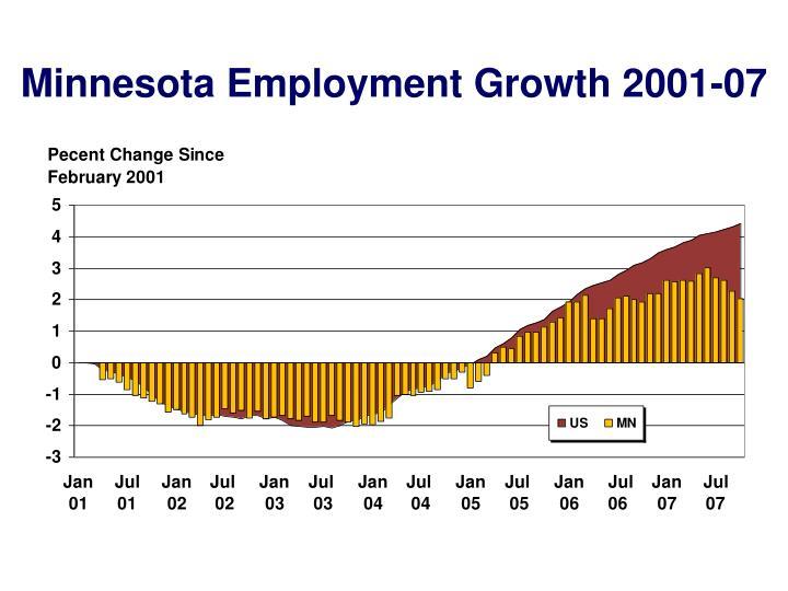 Minnesota Employment Growth 2001-07