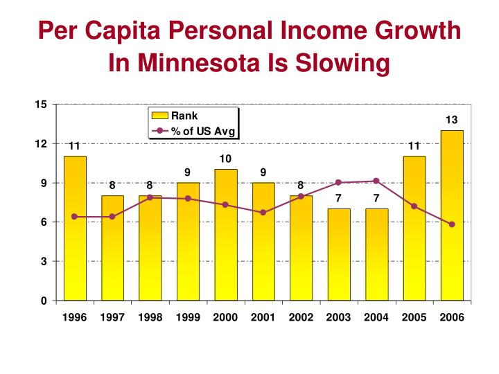 Per Capita Personal Income Growth In Minnesota Is Slowing