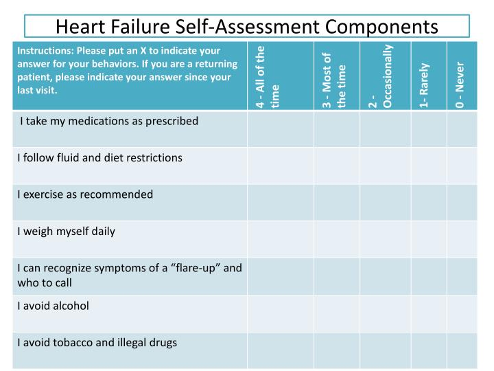 Heart Failure Self-Assessment Components