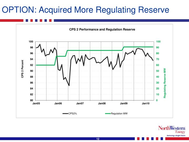 OPTION: Acquired More Regulating Reserve