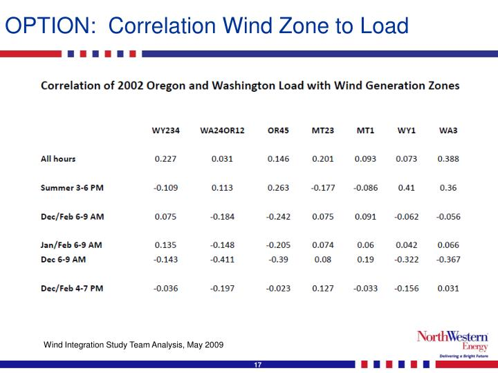 OPTION:  Correlation Wind Zone to Load
