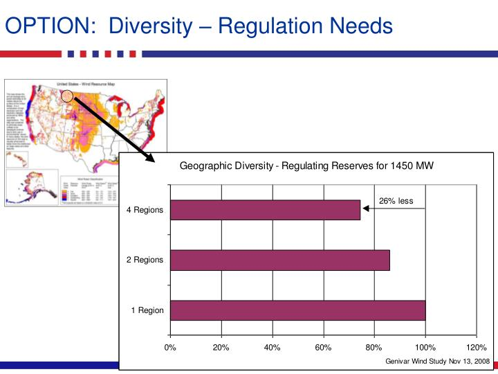 OPTION:  Diversity – Regulation Needs