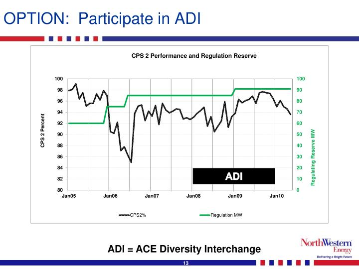 OPTION:  Participate in ADI