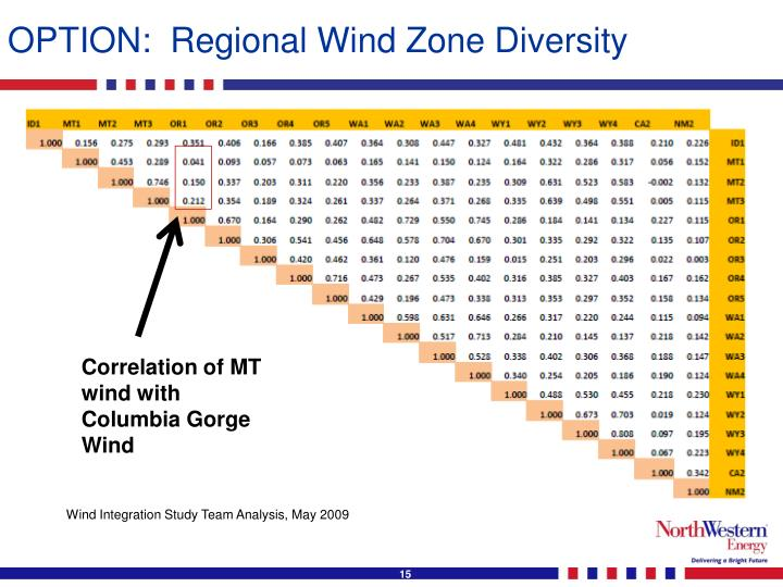 OPTION:  Regional Wind Zone Diversity
