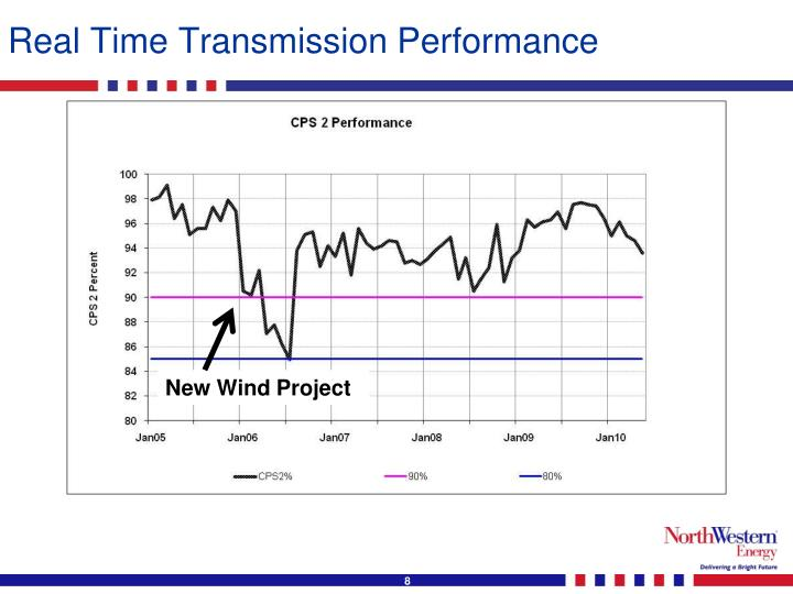 Real Time Transmission Performance
