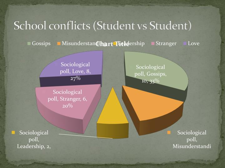 School conflicts (Student vs Student)