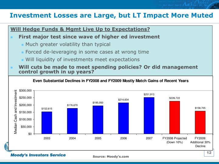 Investment Losses are Large, but LT Impact More Muted