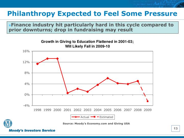 Philanthropy Expected to Feel Some Pressure