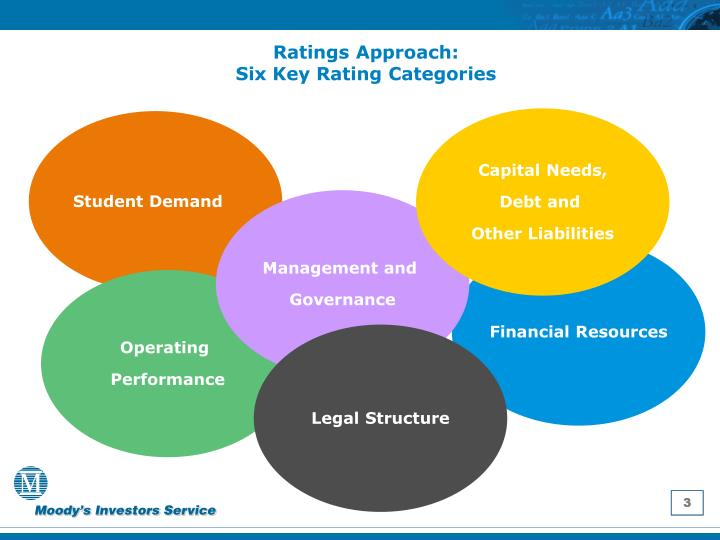 Ratings approach six key rating categories
