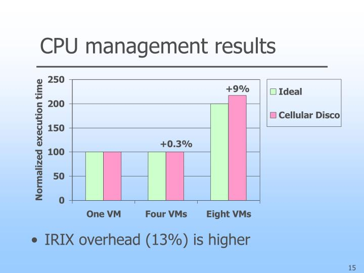 CPU management results