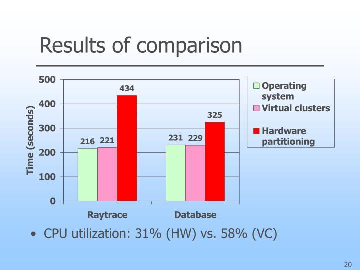 Results of comparison