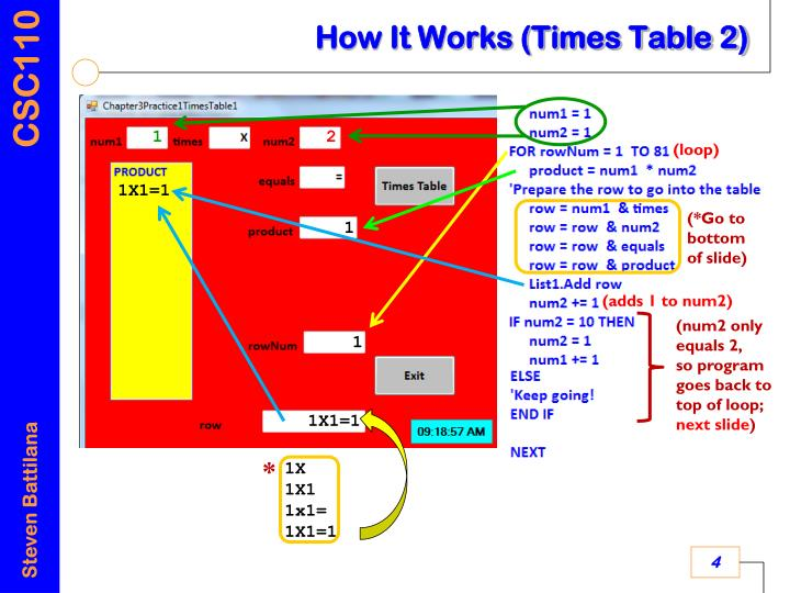 How It Works (Times Table 2)