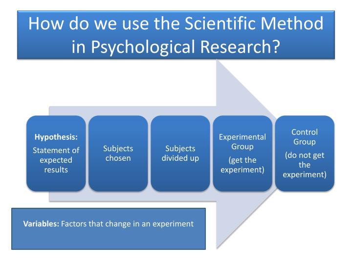 How do we use the Scientific Method in Psychological Research?