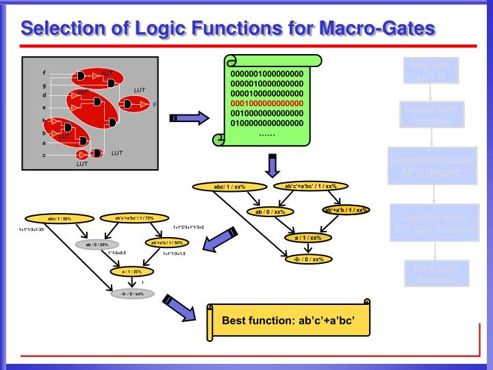 Selection of logic functions for macro gates