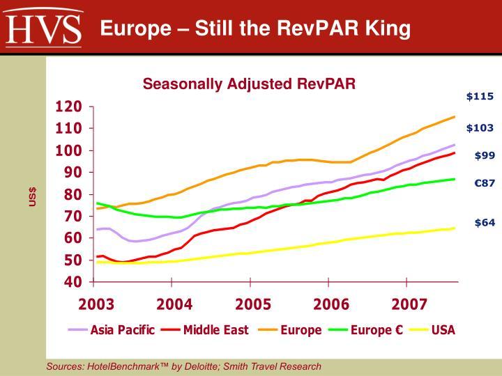 Europe still the revpar king