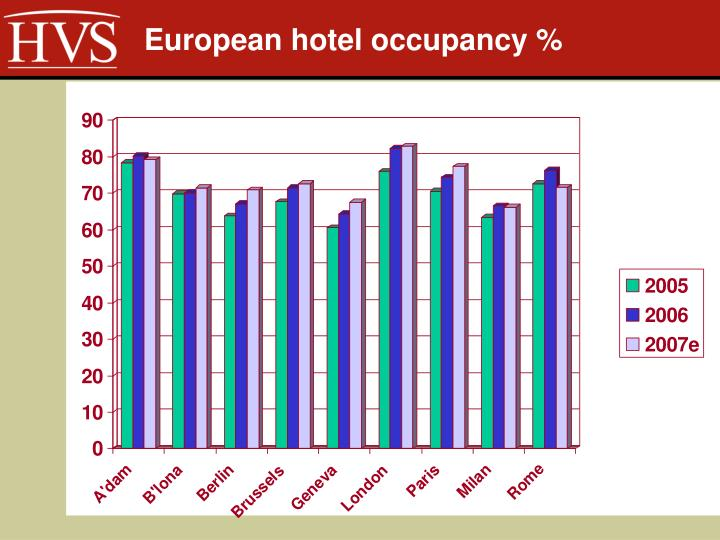 European hotel occupancy %