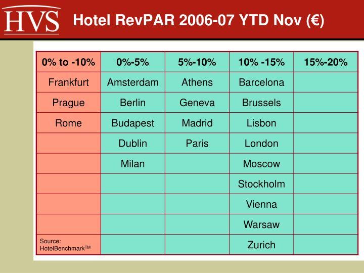 Hotel RevPAR 2006-07 YTD Nov (€)