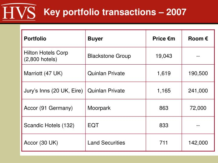Key portfolio transactions – 2007