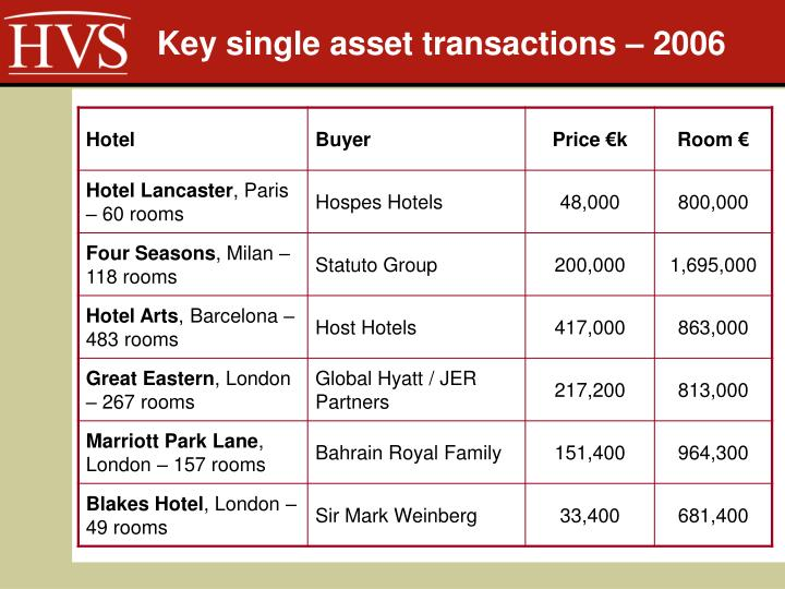 Key single asset transactions – 2006
