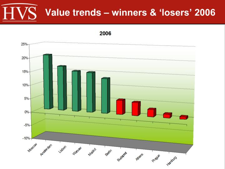 Value trends – winners & 'losers' 2006