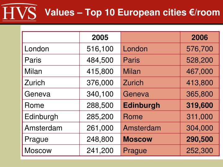 Values – Top 10 European cities €/room