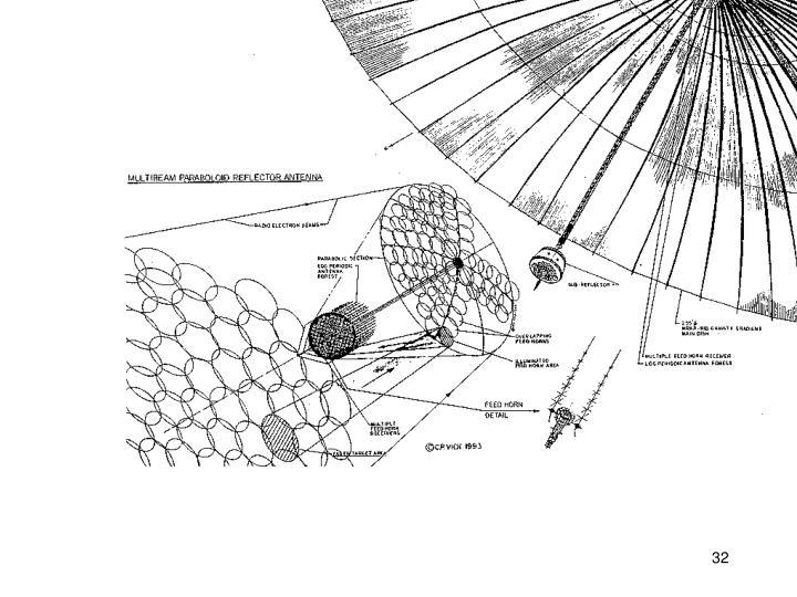 Magnum feed horns - schematic