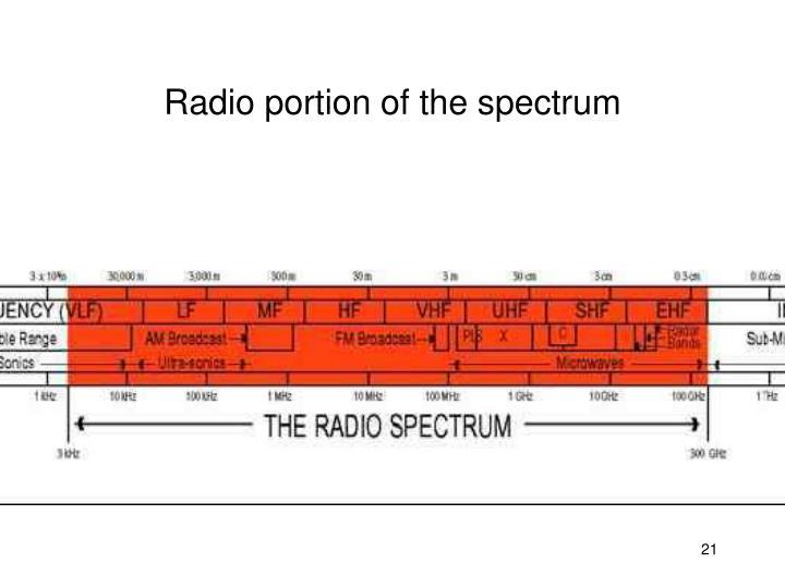 Radio portion of the spectrum