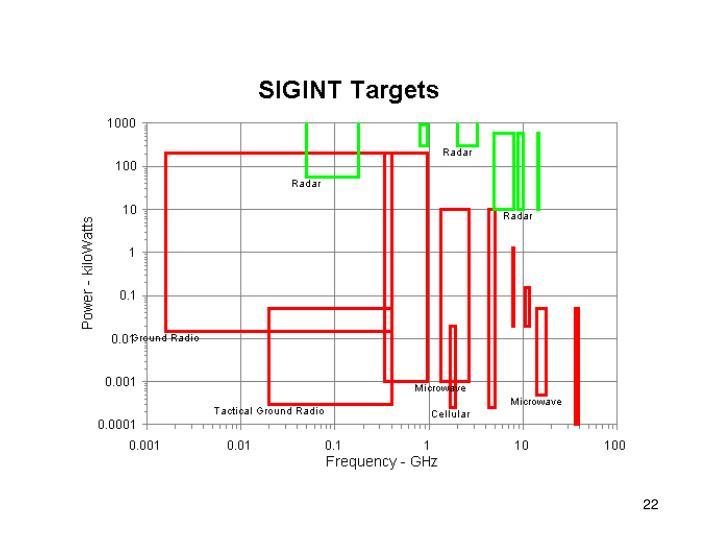 Signals intelligence targets