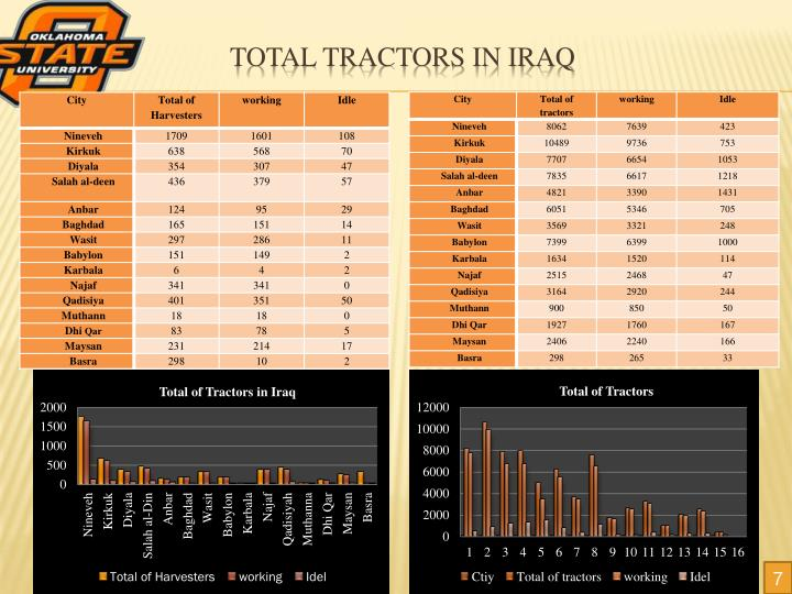 Total tractors in Iraq