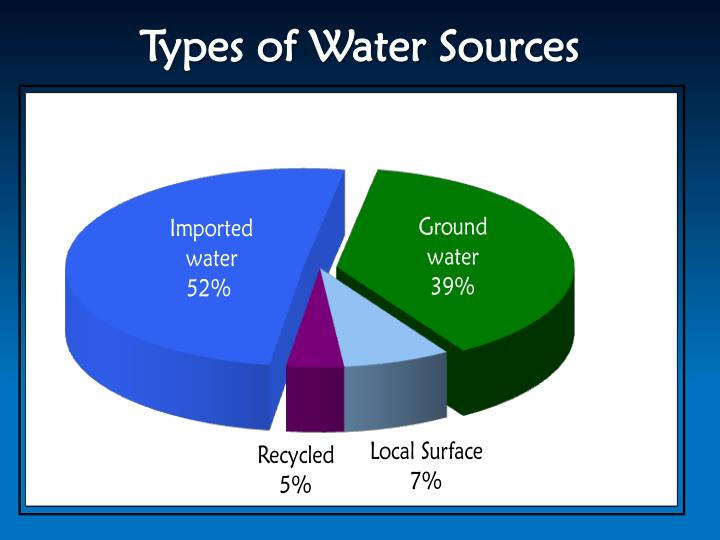Types of Water Sources