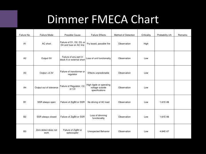 Dimmer FMECA Chart