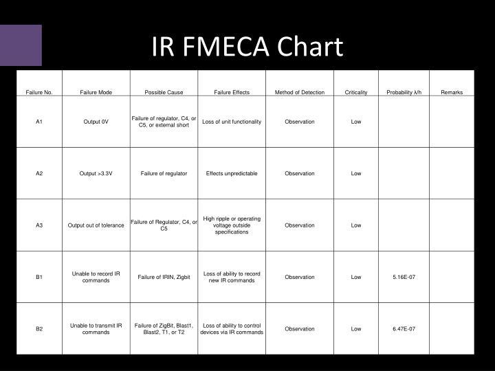IR FMECA Chart