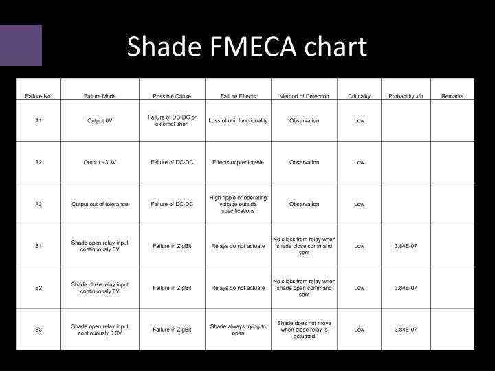 Shade FMECA chart