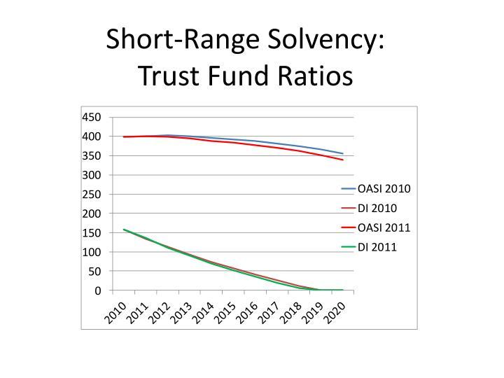 Short range solvency trust fund ratios