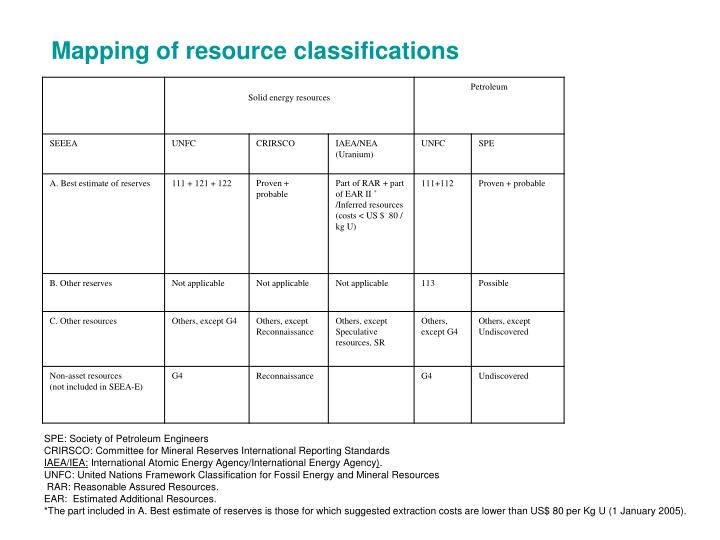 Mapping of resource classifications
