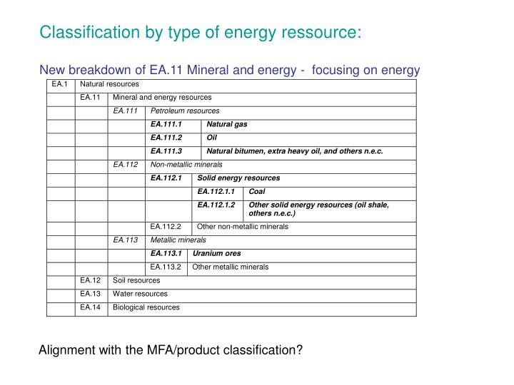 Classification by type of energy ressource: