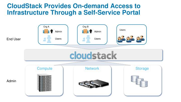 CloudStack Provides On-demand Access to Infrastructure Through a Self-Service Portal