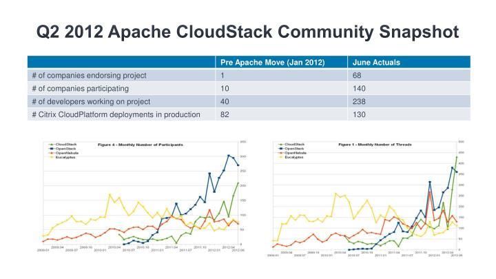 Q2 2012 Apache CloudStack Community Snapshot