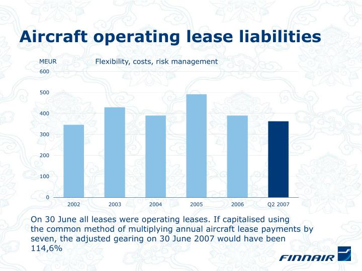 Aircraft operating lease liabilities