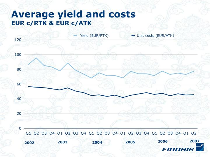 Average yield and costs