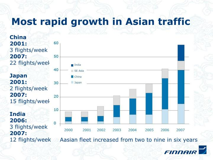 Most rapid growth in Asian traffic