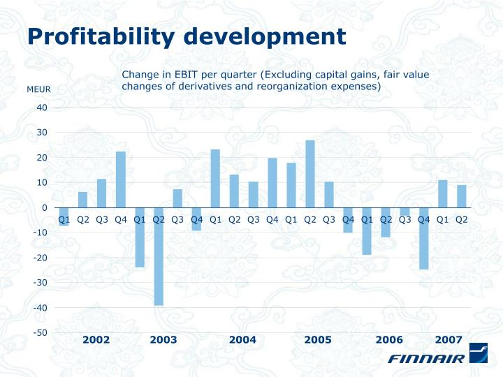 Profitability development