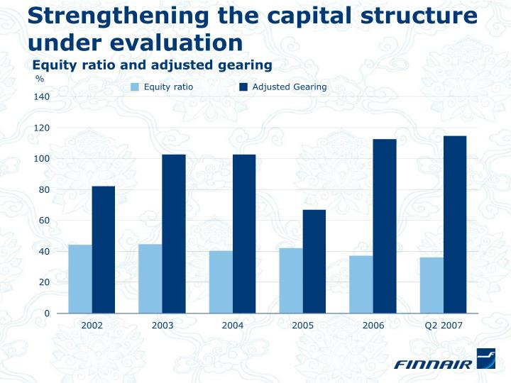 Strengthening the capital structure under evaluation